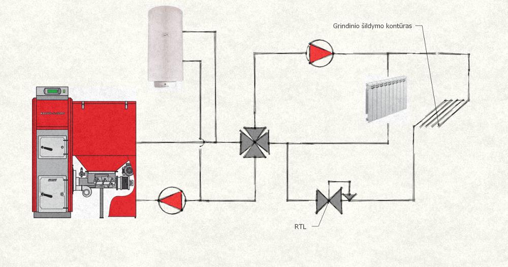 grindinio šildymo schema su RTL